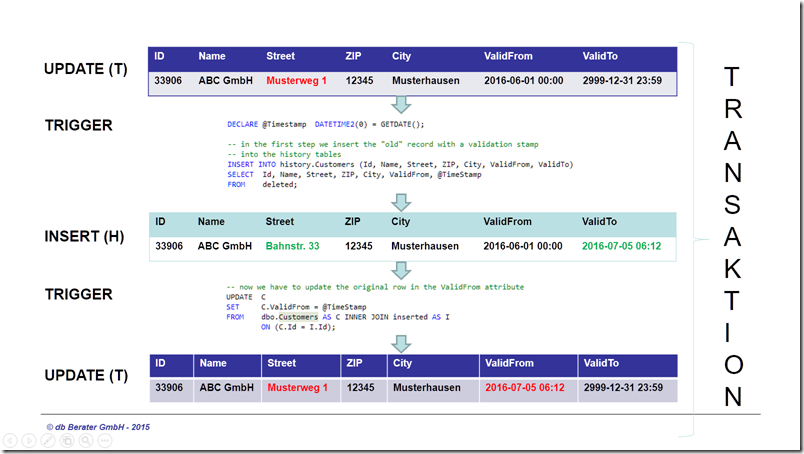 Coding - Transactional Process