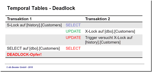 DEADLOCK-Situation-01