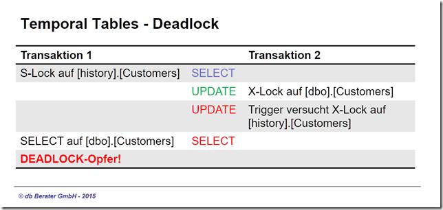 DEADLOCK-Situation-01