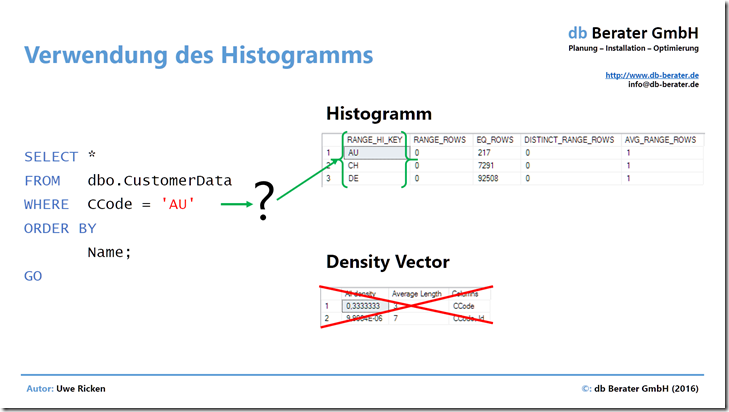 Use_of_Histogram