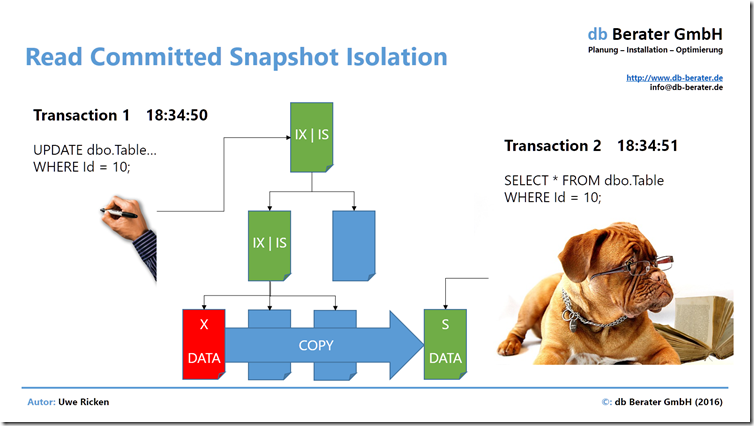 READ COMMITTED SNAPSHOT ISOLATION #2