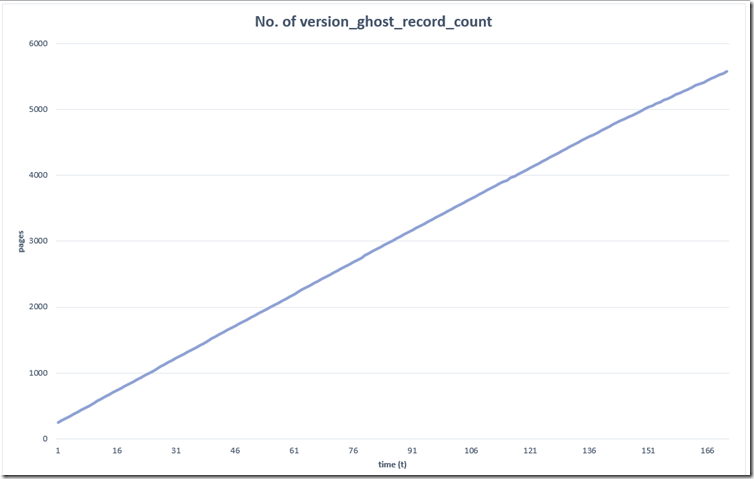 no_of_version_ghost_record_count