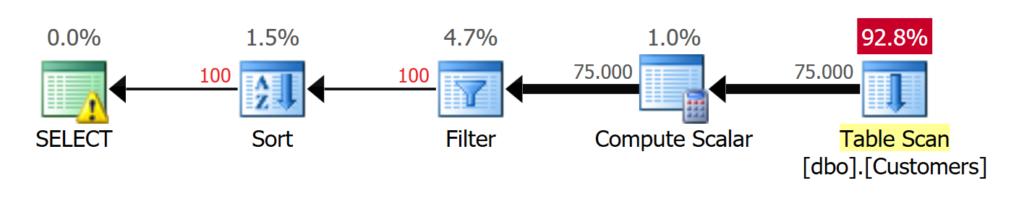 Falsche Datentypen erzwingen einen Table Scan