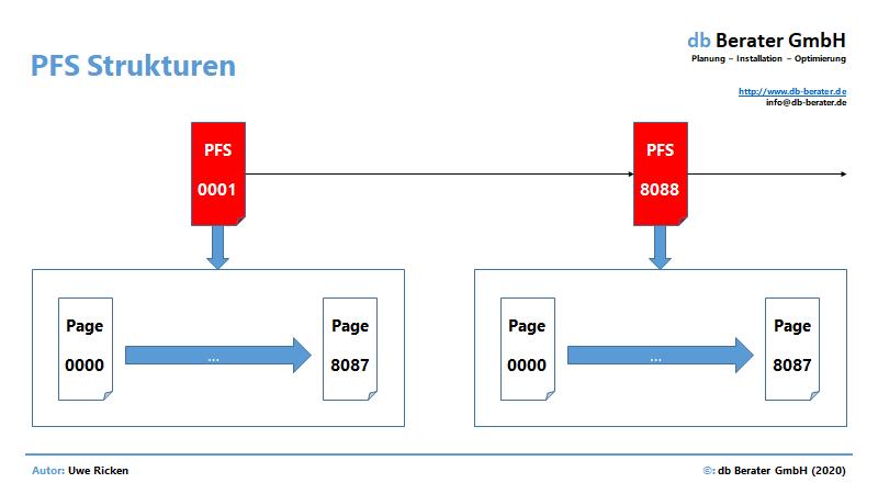 Konzeptioneller Aufbau von PFS-Seiten