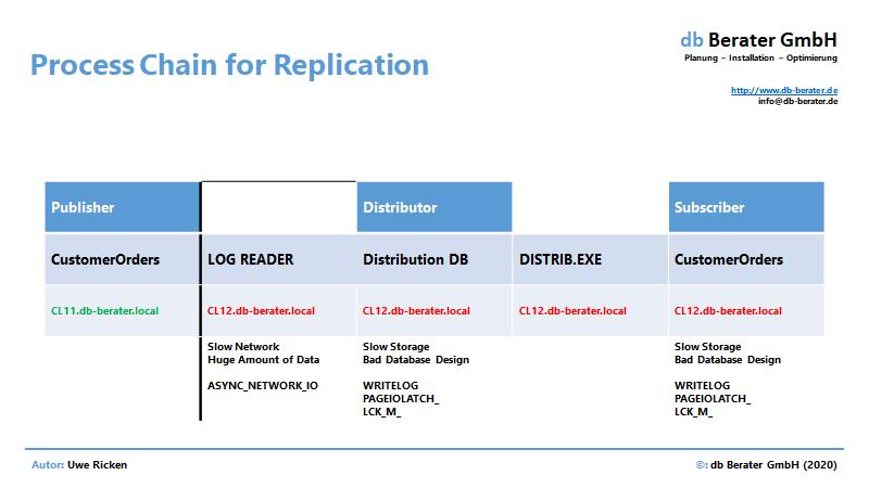 Transaktionale Replikation - Process Chain